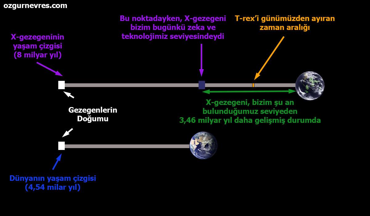 Dünya ve Planet-X in yaşam çizgilerinin karşılaştırılması