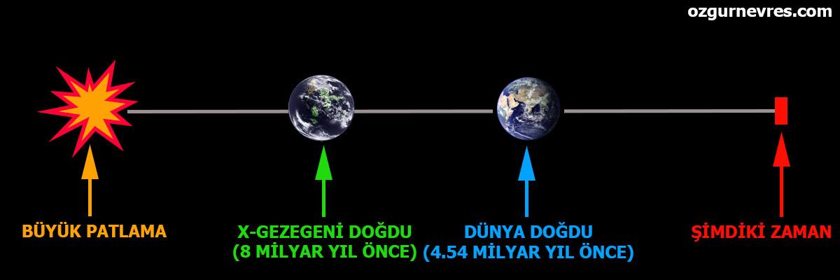Planet-X ile dünyanın karşılaştırılması