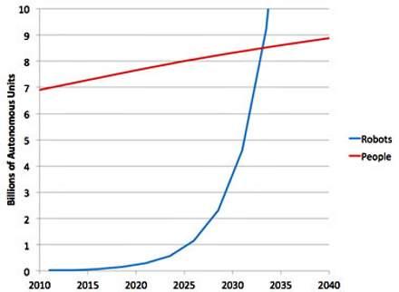 robot-human-population