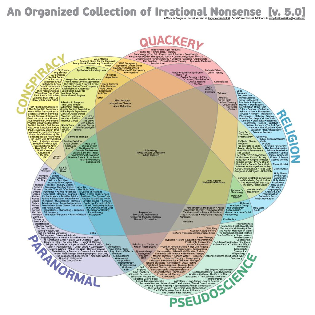 "An organizational collection of irrational nonsense (previously known as the ""Venn diagram of irrational nonsense"")"